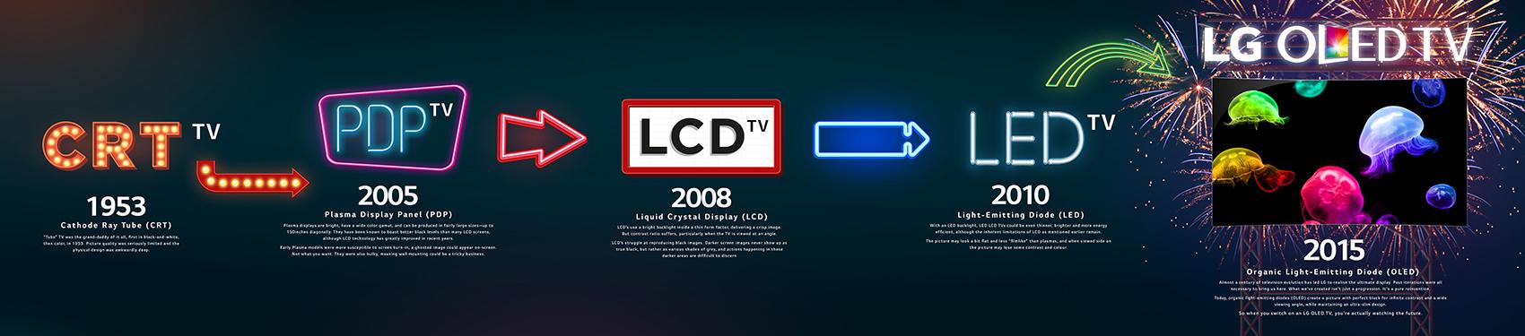 LG OLED timeline